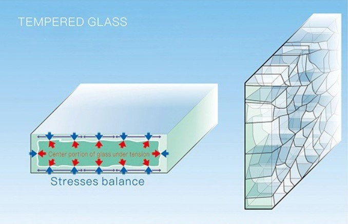 sticla securizata termic